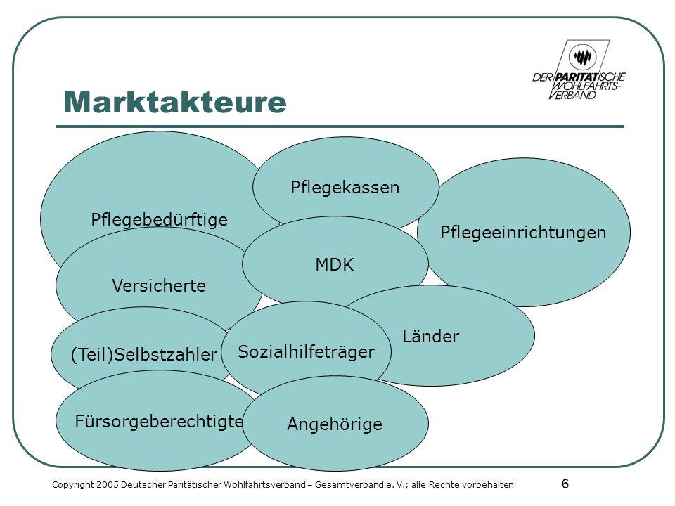 6 Marktakteure Copyright 2005 Deutscher Paritätischer Wohlfahrtsverband – Gesamtverband e.