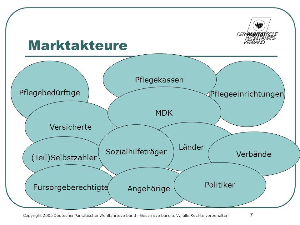 7 Marktakteure Copyright 2005 Deutscher Paritätischer Wohlfahrtsverband – Gesamtverband e.