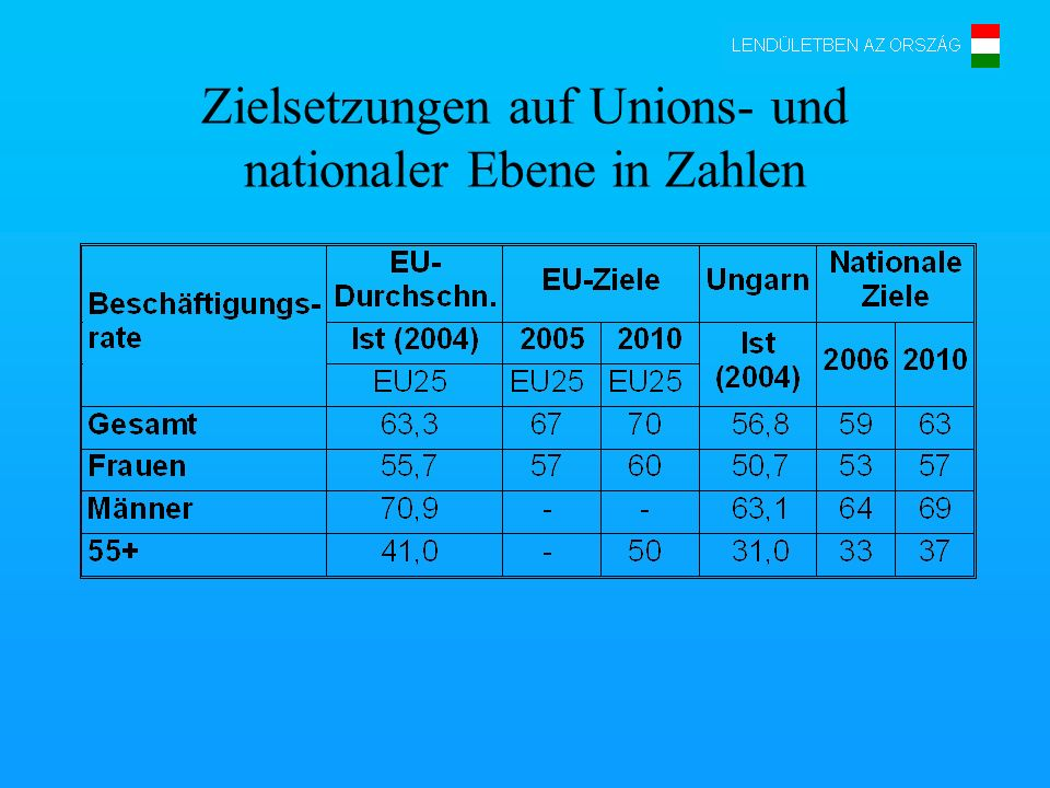 Zielsetzungen auf Unions- und nationaler Ebene in Zahlen