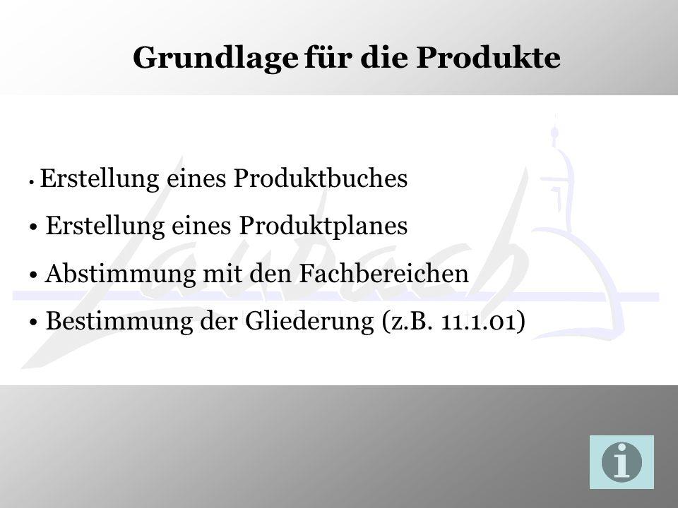 Grundlage für die Produkte Erstellung eines Produktbuches Erstellung eines Produktplanes Abstimmung mit den Fachbereichen Bestimmung der Gliederung (z