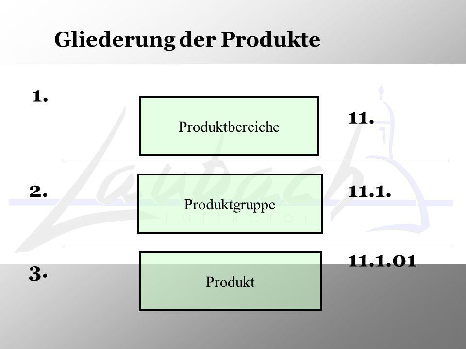 Gliederung der Produkte 1. Produktbereiche 11. 2. Produktgruppe 11.1. 3. Produkt 11.1.01