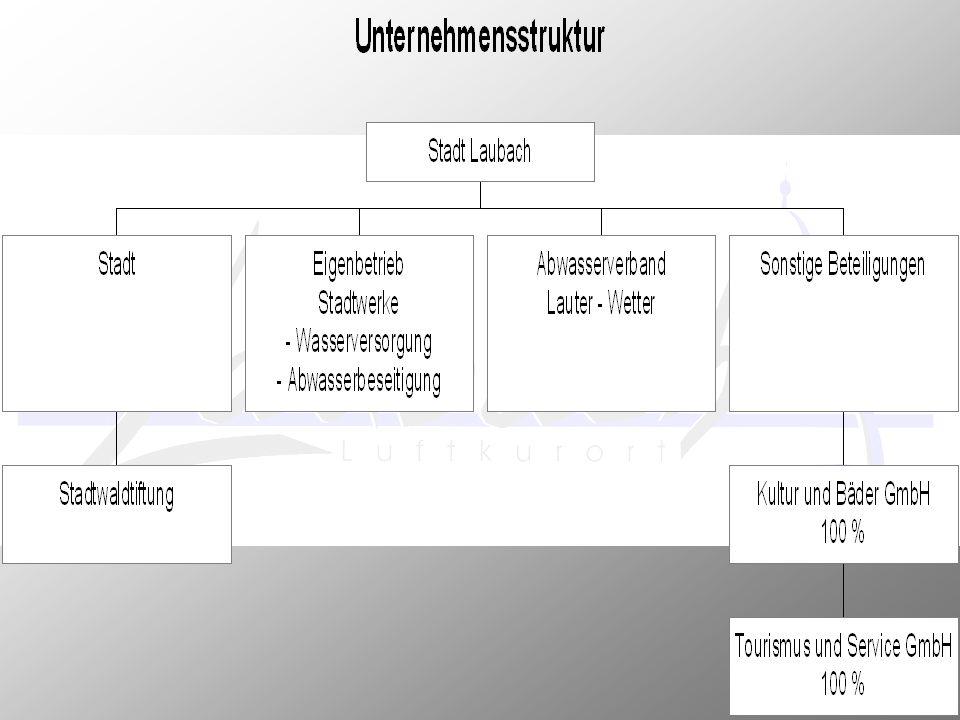 Zentr.Steuerung 10 Verwaltungsst. 10.11 Städt. Gremien 10.11.01 Zentr.