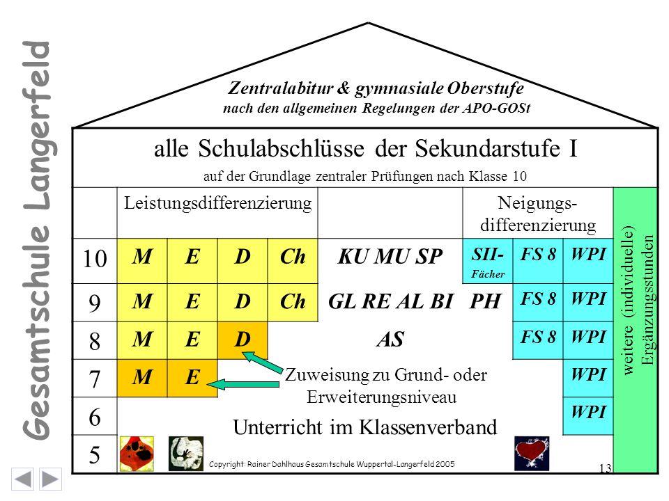 Copyright: Rainer Dahlhaus Gesamtschule Wuppertal-Langerfeld 2005 13 Gesamtschule Langerfeld alle Schulabschlüsse der Sekundarstufe I auf der Grundlage zentraler Prüfungen nach Klasse 10 LeistungsdifferenzierungNeigungs- differenzierung 10 MEDChKU MU SP SII- Fächer FS 8WPI 9 MEDChGL RE AL BIPH FS 8WPI 8 MEDAS FS 8WPI 7 ME Zuweisung zu Grund- oder Erweiterungsniveau Unterricht im Klassenverband WPI 6 5 weitere (individuelle) Ergänzungsstunden Zentralabitur & gymnasiale Oberstufe nach den allgemeinen Regelungen der APO-GOSt