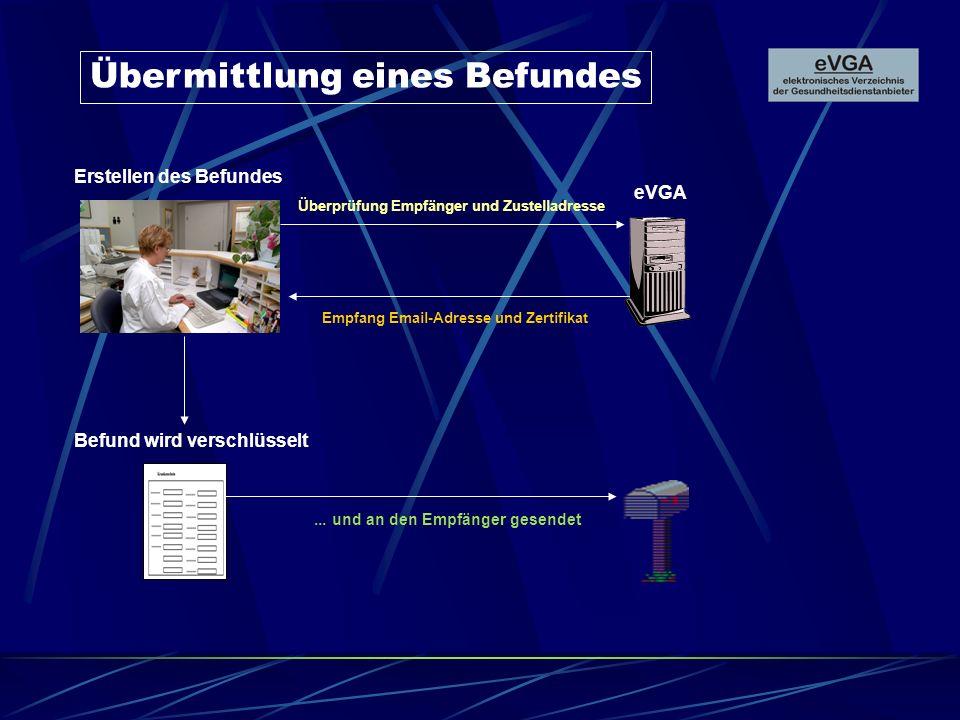 Übermittlung eines Befundes Erstellen des Befundes eVGA Überprüfung Empfänger und Zustelladresse Empfang Email-Adresse und Zertifikat Befund wird verschlüsselt...
