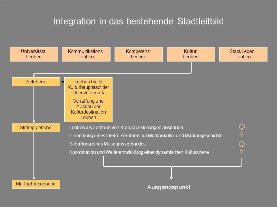 Integration in das bestehende Stadtleitbild Universitäts- Leoben Kommunikations- Leoben Kompetenz- Leoben Kultur- Leoben Stadt/Leben- Leoben Leoben bl