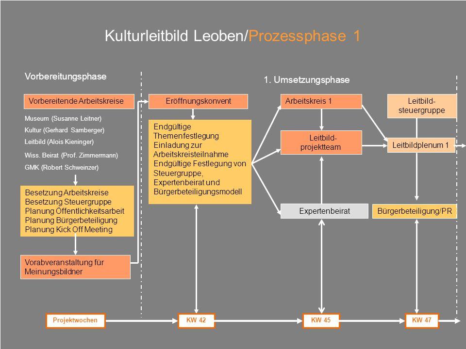 Kulturleitbild Leoben/Prozessphase 1 Vorbereitende Arbeitskreise Museum (Susanne Leitner) Kultur (Gerhard Samberger) Leitbild (Alois Kieninger) Wiss.