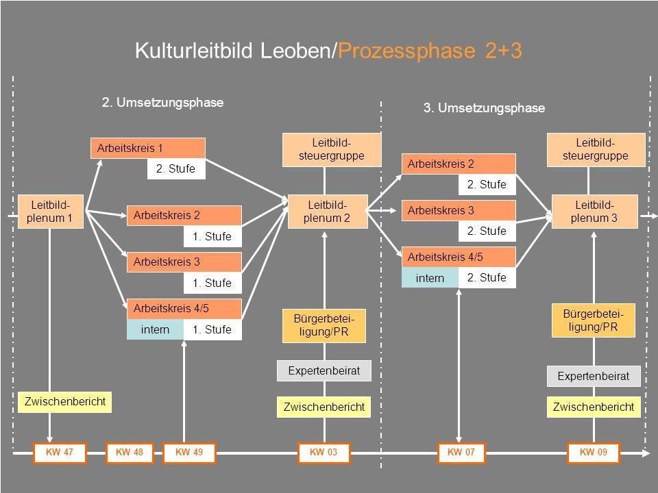 Kulturleitbild Leoben/Prozessphase 2+3 Arbeitskreis 1 Arbeitskreis 2 1. Stufe 2. Stufe Leitbild- plenum 2 Leitbild- plenum 3 Leitbild- plenum 1 Arbeit