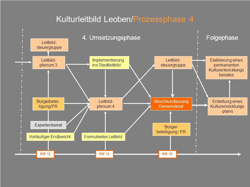 Kulturleitbild Leoben/Prozessphase 4 Leitbild- plenum 3 Bürgerbetei- ligung/PR Vorläufiger Endbericht Expertenbeirat Leitbild- plenum 4 Formuliertes L