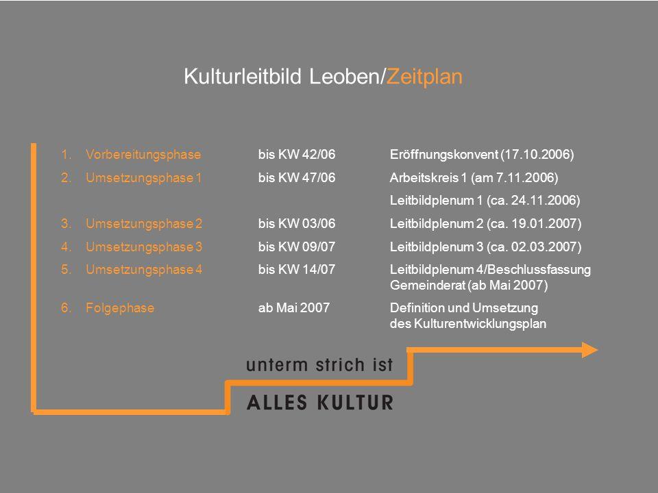 Kulturleitbild Leoben/Zeitplan 1.Vorbereitungsphasebis KW 42/06Eröffnungskonvent (17.10.2006) 2.Umsetzungsphase 1bis KW 47/06Arbeitskreis 1 (am 7.11.2