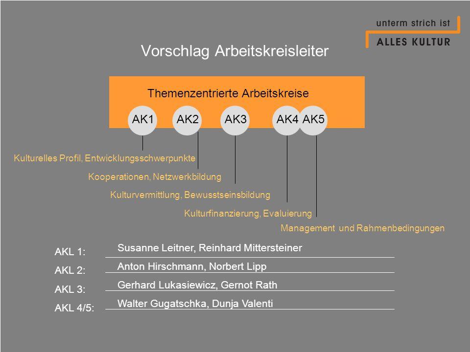 Vorschlag Arbeitskreisleiter AKL 1: AKL 2: AKL 3: AKL 4/5: Themenzentrierte Arbeitskreise AK1AK2AK4AK3AK5 Kulturelles Profil, Entwicklungsschwerpunkte