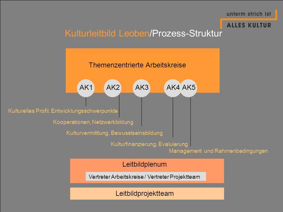 Kulturleitbild Leoben/Prozess-Struktur Themenzentrierte Arbeitskreise Leitbildplenum Leitbildprojektteam AK1AK2AK4AK3AK5 Vertreter Arbeitskreise / Ver