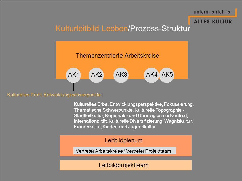 Kulturleitbild Leoben/Prozess-Struktur Themenzentrierte Arbeitskreise AK1AK2AK4AK3AK5 Kulturelles Profil, Entwicklungsschwerpunkte: Kulturelles Erbe,