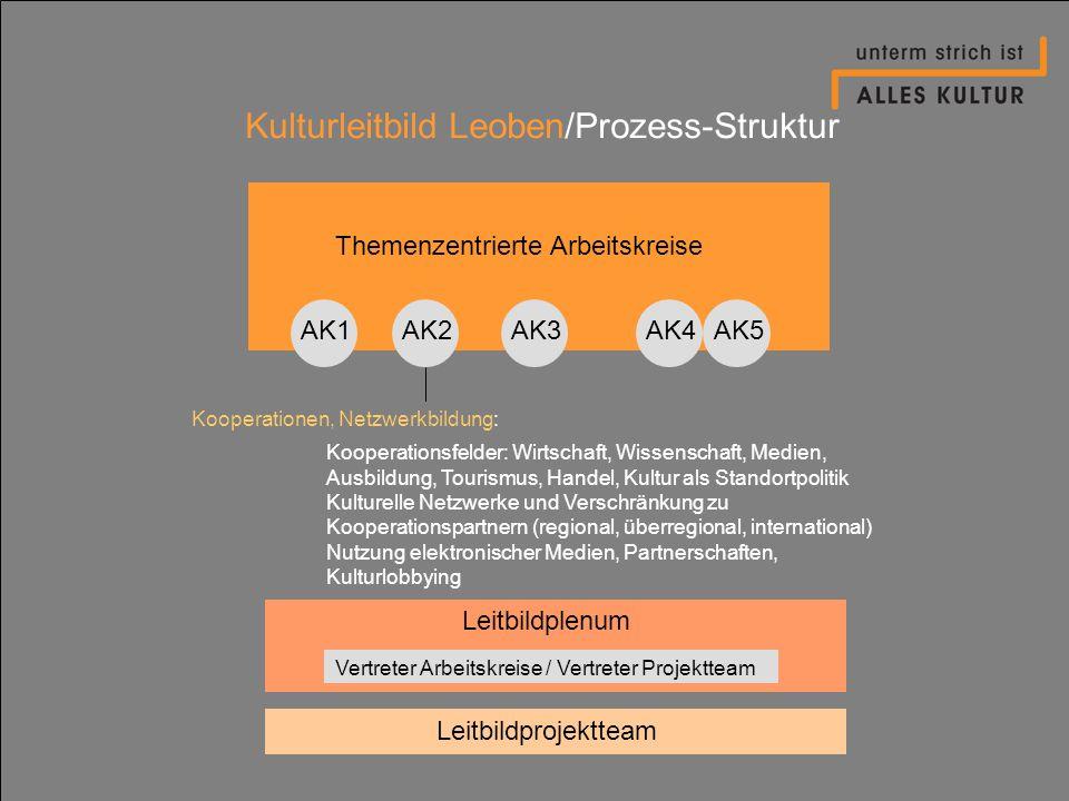 Kulturleitbild Leoben/Prozess-Struktur Themenzentrierte Arbeitskreise AK1AK2AK4AK3AK5 Kooperationsfelder: Wirtschaft, Wissenschaft, Medien, Ausbildung