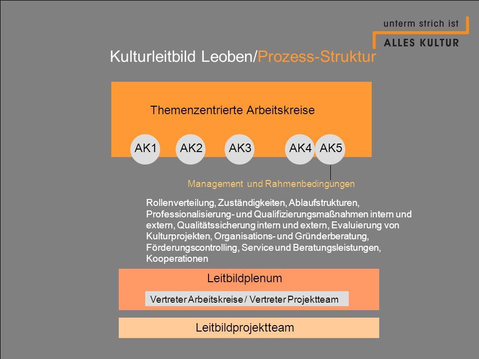 Kulturleitbild Leoben/Prozess-Struktur Themenzentrierte Arbeitskreise AK1AK2AK4AK3AK5 Rollenverteilung, Zuständigkeiten, Ablaufstrukturen, Professiona