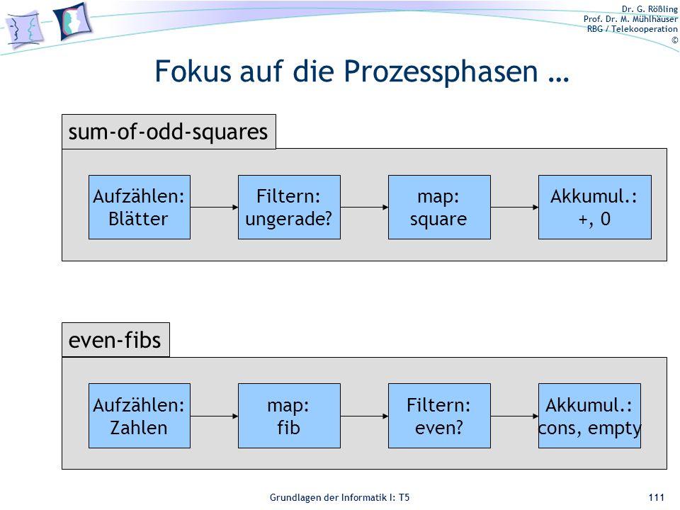Dr. G. Rößling Prof. Dr. M. Mühlhäuser RBG / Telekooperation © Grundlagen der Informatik I: T5 Fokus auf die Prozessphasen … 111 Aufzählen: Blätter Fi