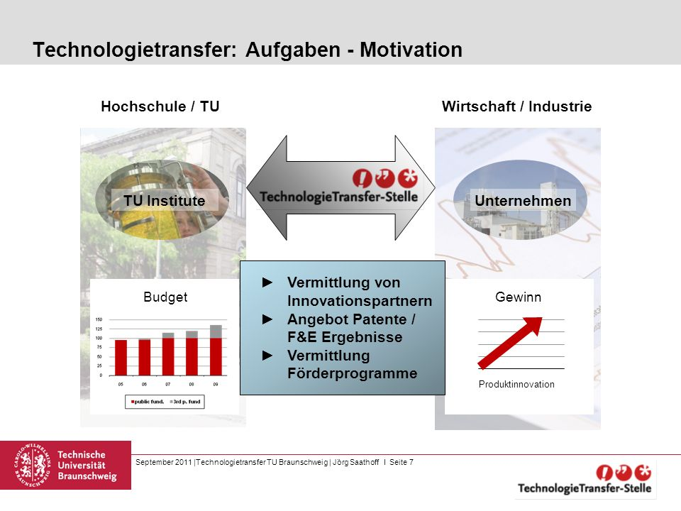 September 2011  Technologietransfer TU Braunschweig   Jörg Saathoff I Seite 7 Technologietransfer: Aufgaben - Motivation Wirtschaft / Industrie TU Ins