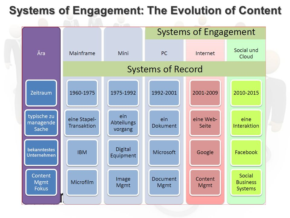 ECM Neue HorizonteIIR Wien 03.10.2011Dr. Ulrich KampffmeyerIIR_ECM_Kff_20111003_Show 38 Systems of Engagement: The Evolution of Content