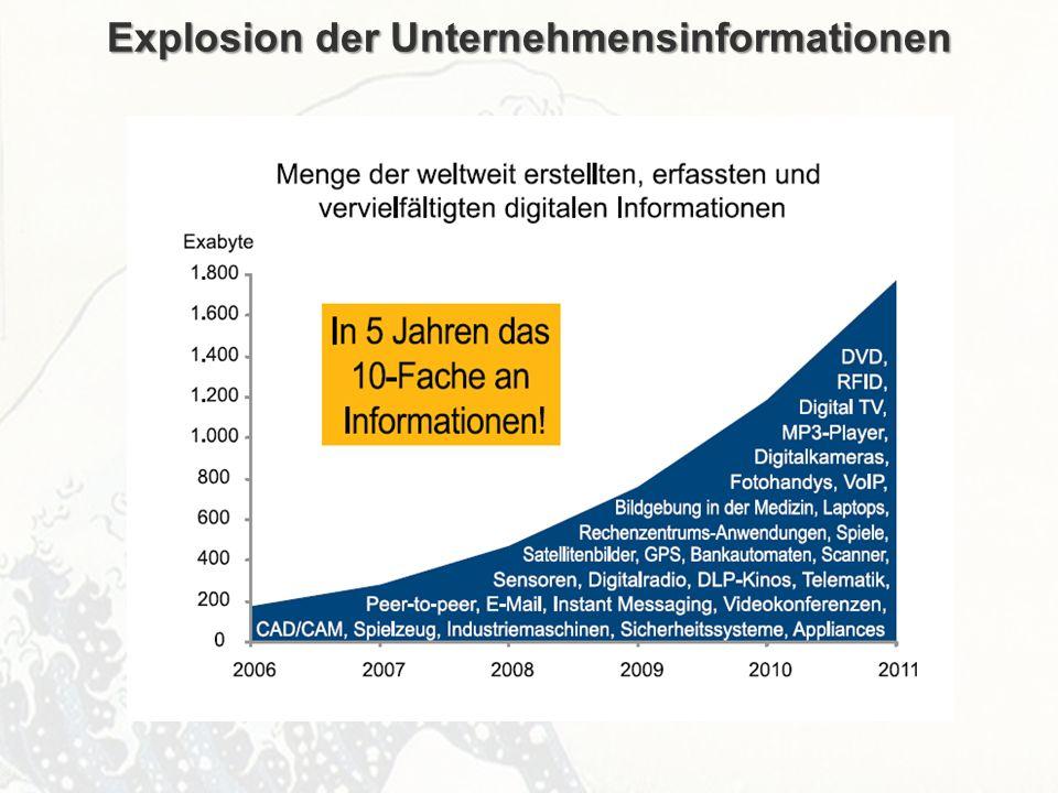 ECM Neue HorizonteIIR Wien 03.10.2011Dr. Ulrich KampffmeyerIIR_ECM_Kff_20111003_Show 43 Explosion der Unternehmensinformationen