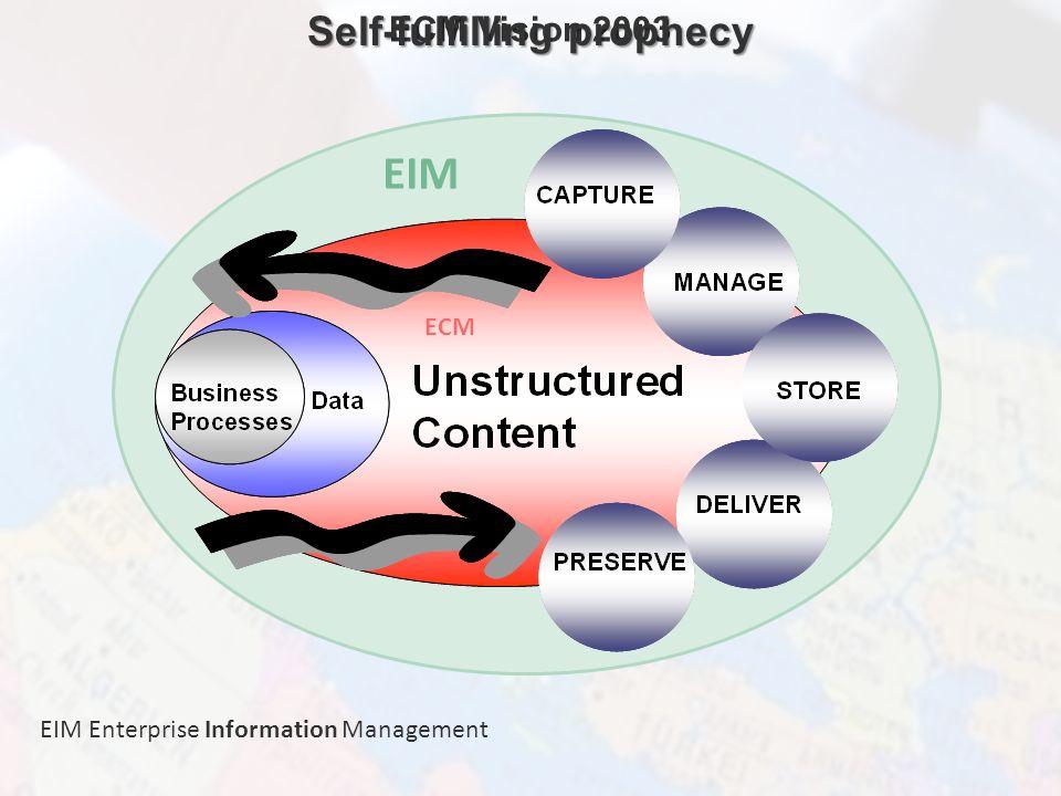 ECM Neue HorizonteIIR Wien 03.10.2011Dr. Ulrich KampffmeyerIIR_ECM_Kff_20111003_Show 7 EIM ECM ECM Vision 2003 Self-fulfilling prophecy EIM Enterprise