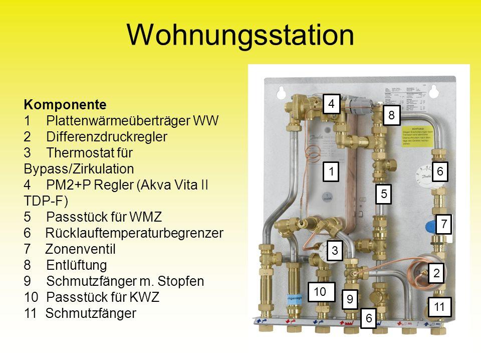 Wohnungsstation 12 Komponente 1 Plattenwärmeüberträger WW 2 Differenzdruckregler 3 Thermostat für Bypass/Zirkulation 4 PM2+P Regler (Akva Vita II TDP-