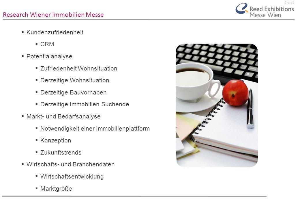 Chart 1 Research Wiener Immobilien Messe Kundenzufriedenheit CRM Potentialanalyse Zufriedenheit Wohnsituation Derzeitige Wohnsituation Derzeitige Bauv
