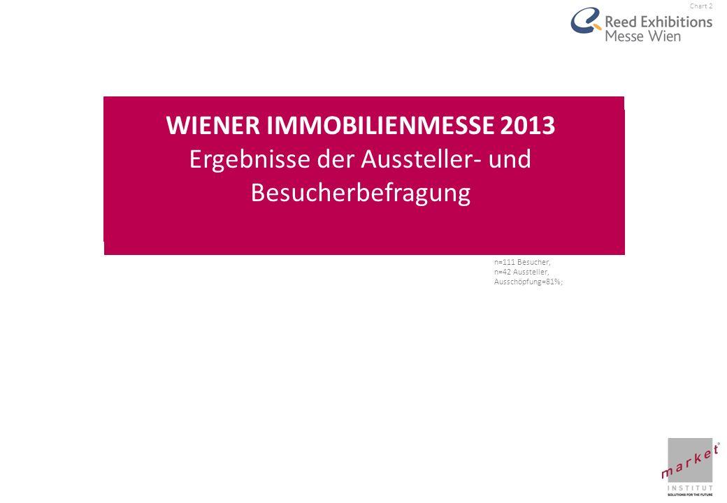 Chart 2 VIENNA AUTOSHOW 2010 Ergebnisse der Aussteller- und Besucherbefragung WIENER IMMOBILIENMESSE 2013 Ergebnisse der Aussteller- und Besucherbefra