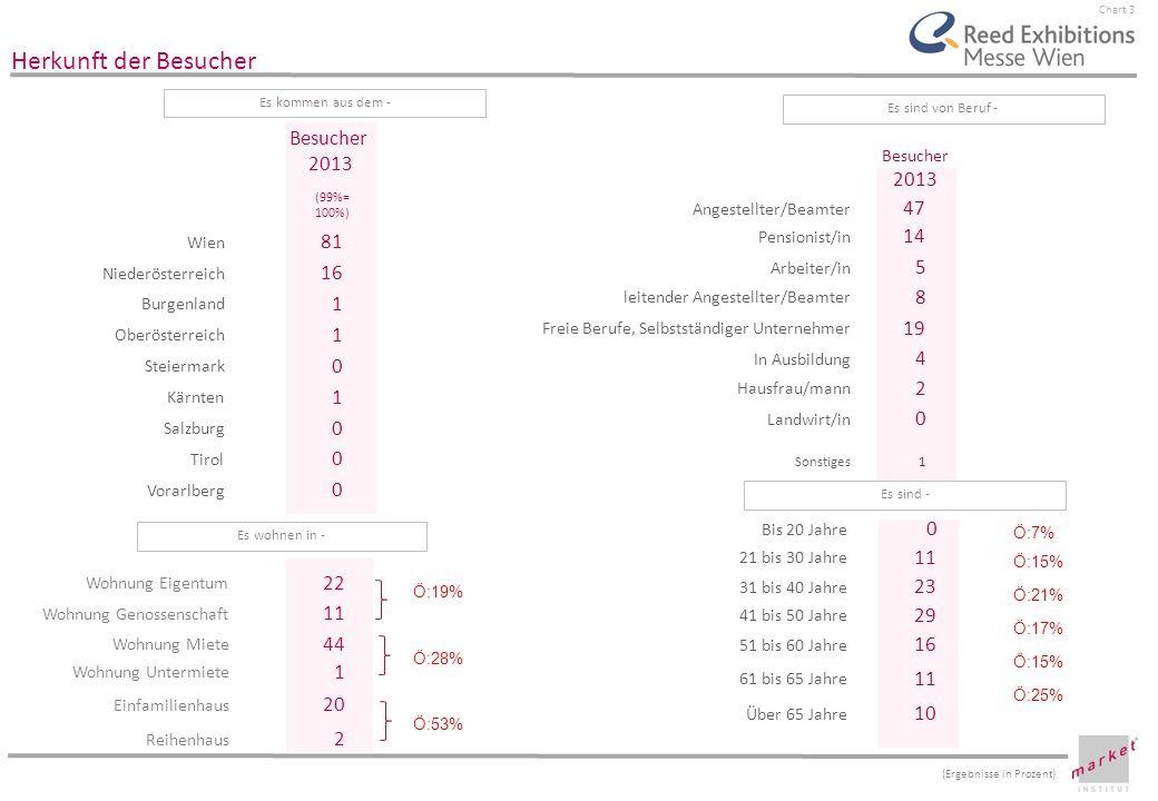 Chart 4 Hauptinteresse / Parallelbesuch Basis: BESUCHER, die die Wiener Immobilienmesse bzw.