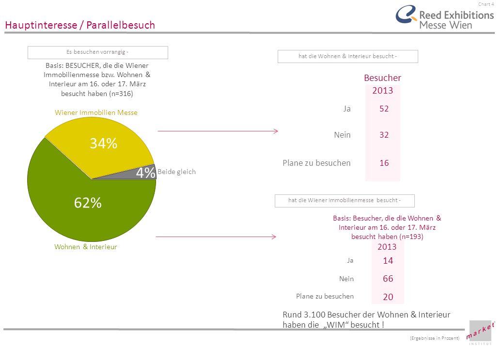 Chart 4 Hauptinteresse / Parallelbesuch Basis: BESUCHER, die die Wiener Immobilienmesse bzw. Wohnen & Interieur am 16. oder 17. März besucht haben (n=