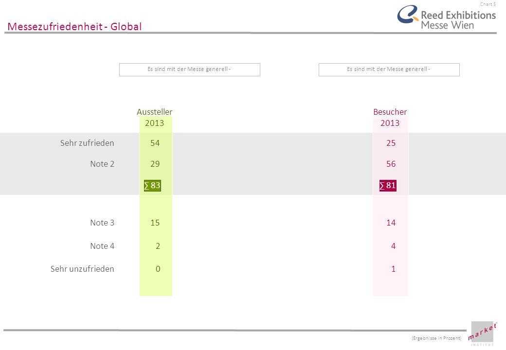 Chart 5 Sehr zufrieden Note 2 Note 3 Note 4 Sehr unzufrieden Messezufriedenheit - Global Aussteller 2013 Besucher 2013 54 29 83 25 56 81 15 2 0 14 4 1
