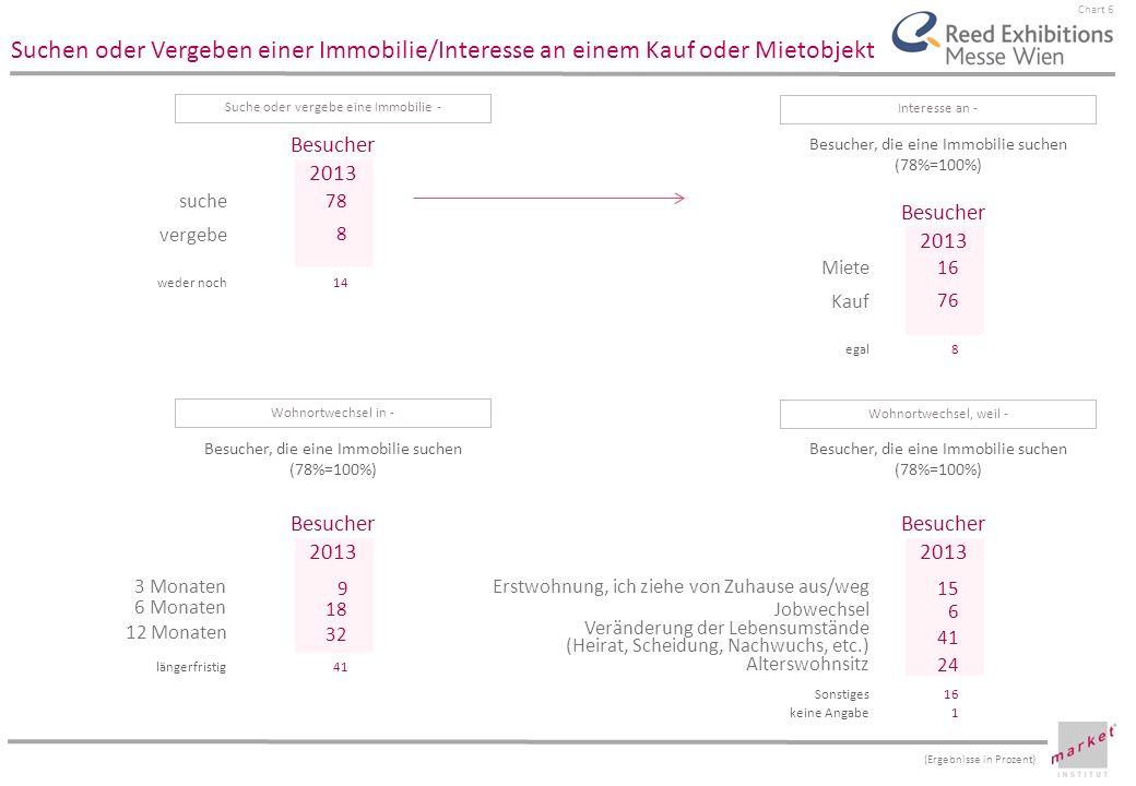 Chart 6 suche vergebe Besucher 2013 Suchen oder Vergeben einer Immobilie/Interesse an einem Kauf oder Mietobjekt Suche oder vergebe eine Immobilie - (