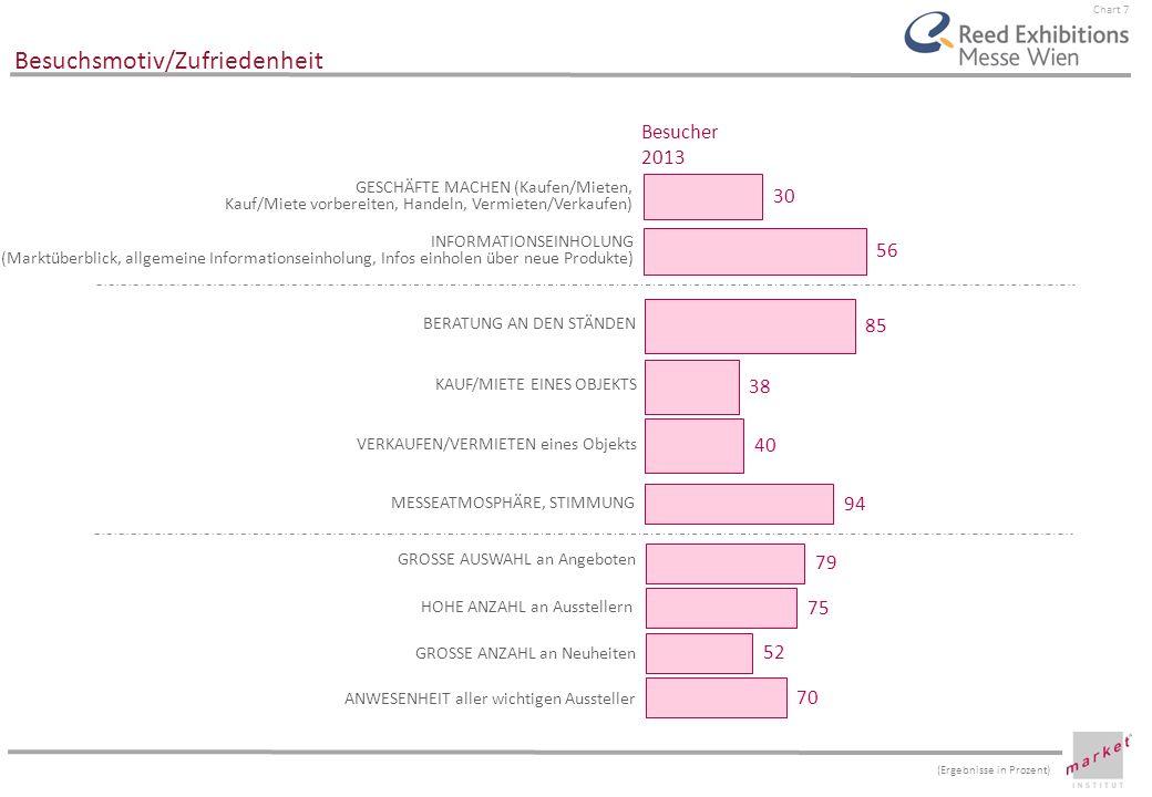 Chart 7 Besuchsmotiv/Zufriedenheit GESCHÄFTE MACHEN (Kaufen/Mieten, Kauf/Miete vorbereiten, Handeln, Vermieten/Verkaufen) INFORMATIONSEINHOLUNG (Markt