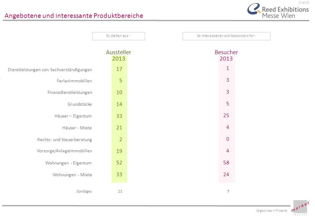 Chart 9 Potential für die nächste WIENER IMMOBILIENMESSE sicher besuchen/ ausstellen Note 2 Note 3 Note 4 sicher nicht besuchen/ausstellen Aussteller 2013 Besucher 2013 36 46 82 36 21 57 15 0 3 29 9 5 Es werden auf der nächsten WIENER IMMOBILIENMESSE-Es werden die nächste WIENER IMMOBILIENMESSE- (Ergebnisse in Prozent)