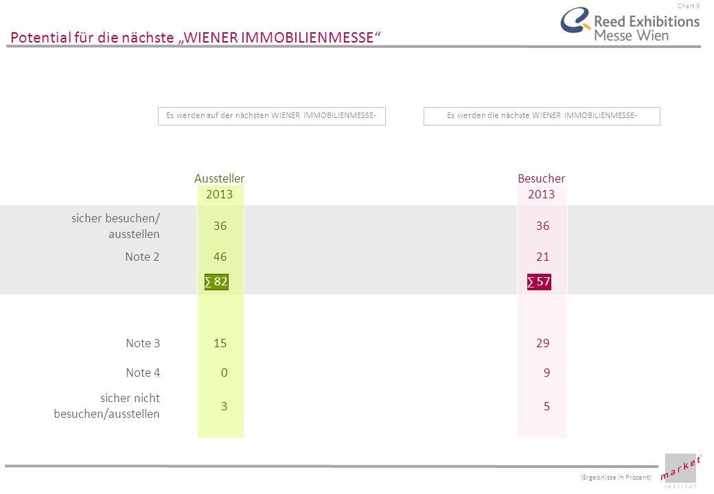 Chart 9 Potential für die nächste WIENER IMMOBILIENMESSE sicher besuchen/ ausstellen Note 2 Note 3 Note 4 sicher nicht besuchen/ausstellen Aussteller