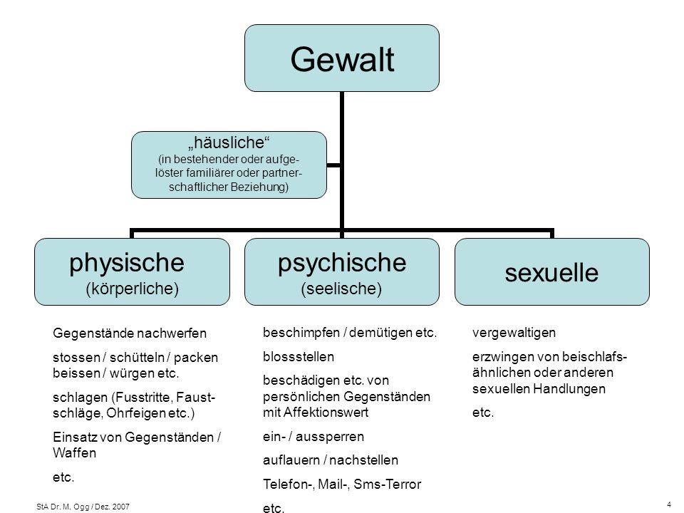 StA Dr. M. Ogg / Dez. 2007 Gewalt physische (körperliche) psychische (seelische) sexuelle häusliche (in bestehender oder aufge- löster familiärer oder