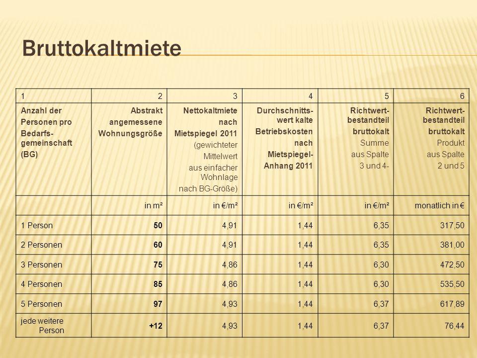 Bruttokaltmiete 123456 Anzahl der Personen pro Bedarfs- gemeinschaft (BG) Abstrakt angemessene Wohnungsgröße Nettokaltmiete nach Mietspiegel 2011 (gew