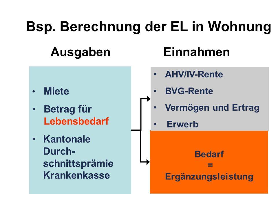 Bsp. Berechnung der EL in Wohnung Miete Betrag für Lebensbedarf Kantonale Durch- schnittsprämie Krankenkasse Ausgaben Bedarf = Ergänzungsleistung Einn