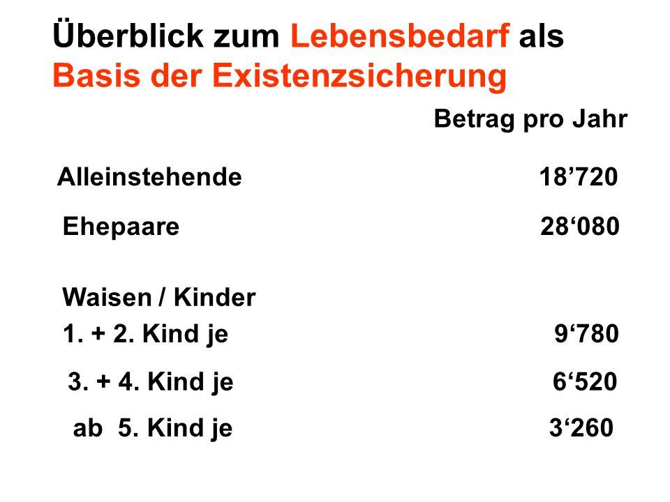 Überblick zum Lebensbedarf als Basis der Existenzsicherung Betrag pro Jahr Alleinstehende 18720 Ehepaare 28080 Waisen / Kinder 1. + 2. Kind je 9780 3.