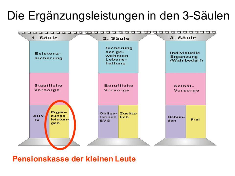 Die Ergänzungsleistungen in den 3-Säulen Pensionskasse der kleinen Leute