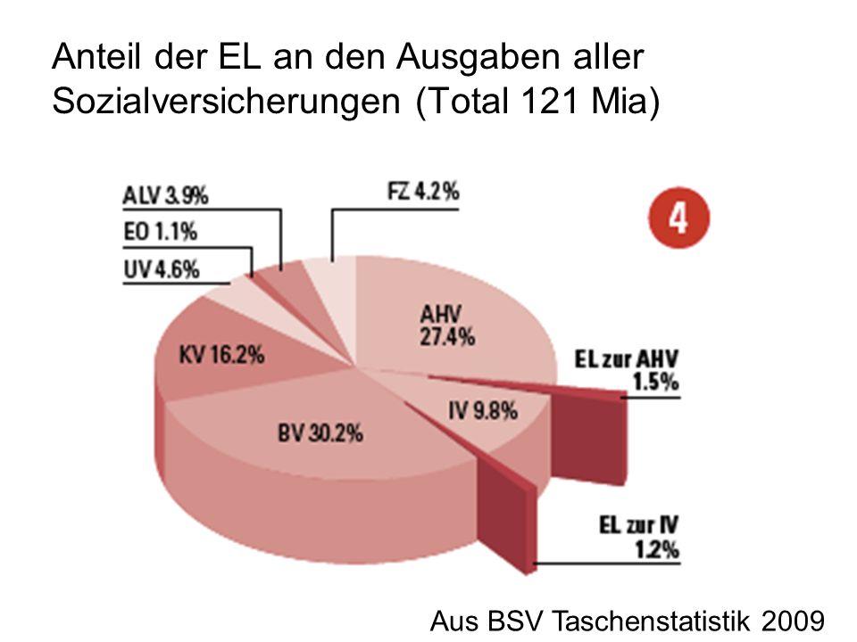 Anteil der EL an den Ausgaben aller Sozialversicherungen (Total 121 Mia) Aus BSV Taschenstatistik 2009