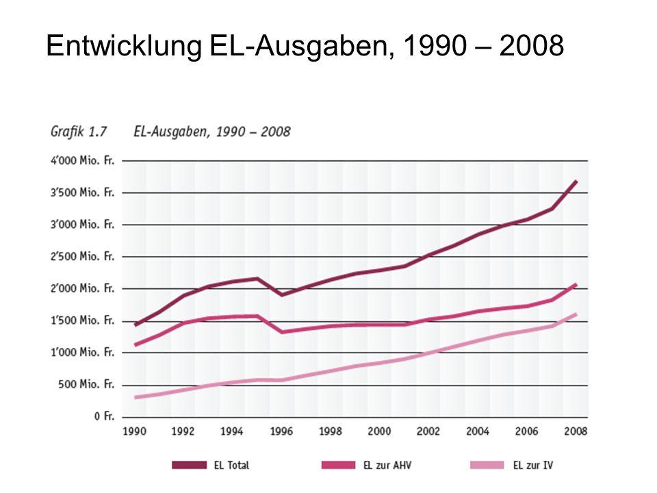 Entwicklung EL-Ausgaben, 1990 – 2008