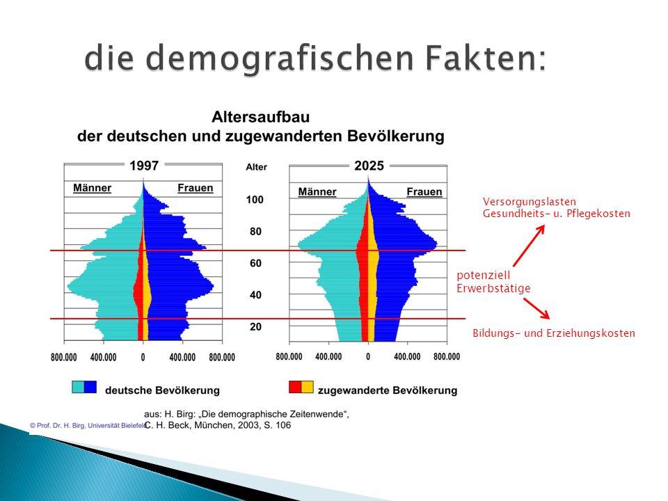 potenziell Erwerbstätige Versorgungslasten Gesundheits- u.