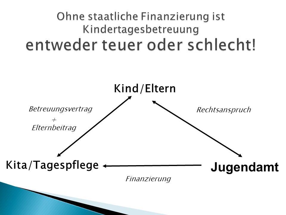 Kind/Eltern Kita/Tagespflege Jugendamt Rechtsanspruch Betreuungsvertrag Finanzierung + Elternbeitrag