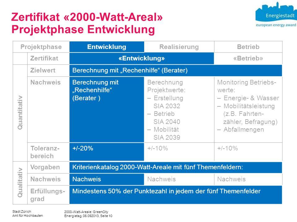 2000-Watt-Areale: GreenCity Energietag, 06.092013, Seite 10 Stadt Zürich Amt für Hochbauten Zertifikat «2000-Watt-Areal» Projektphase Entwicklung Proj