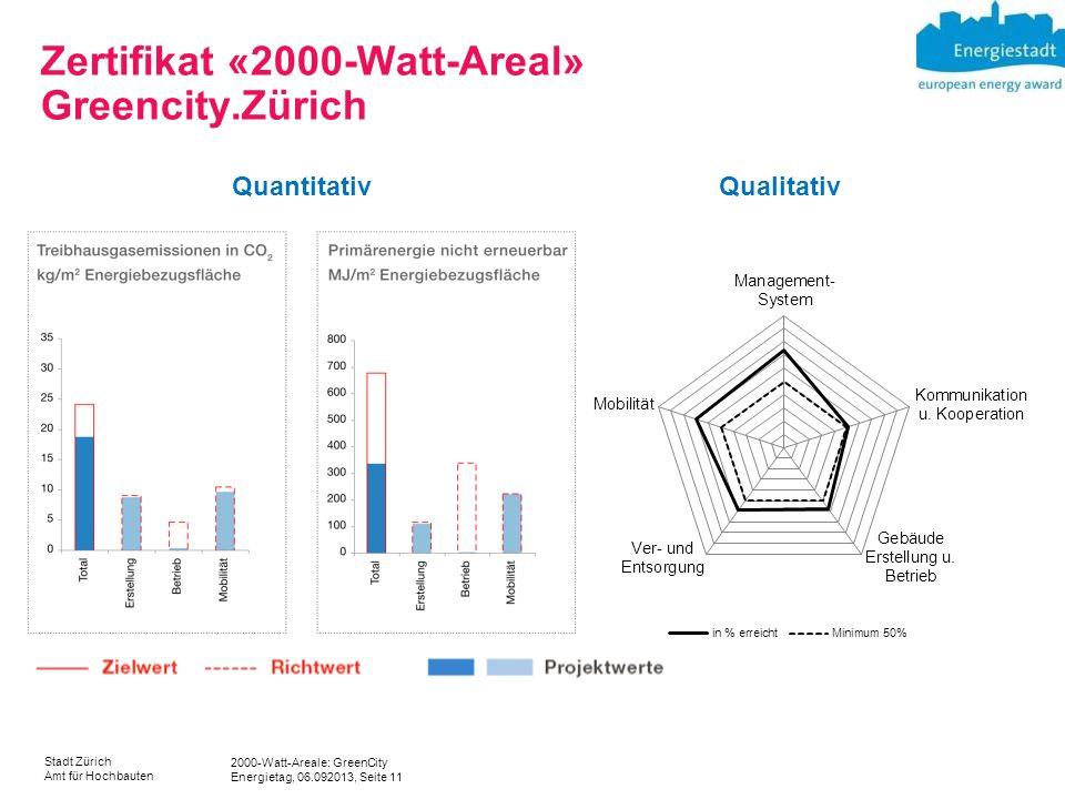 2000-Watt-Areale: GreenCity Energietag, 06.092013, Seite 11 Stadt Zürich Amt für Hochbauten Zertifikat «2000-Watt-Areal» Greencity.Zürich QuantitativQ