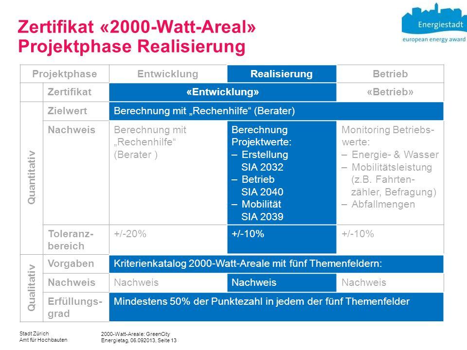 2000-Watt-Areale: GreenCity Energietag, 06.092013, Seite 13 Stadt Zürich Amt für Hochbauten Zertifikat «2000-Watt-Areal» Projektphase Realisierung Pro