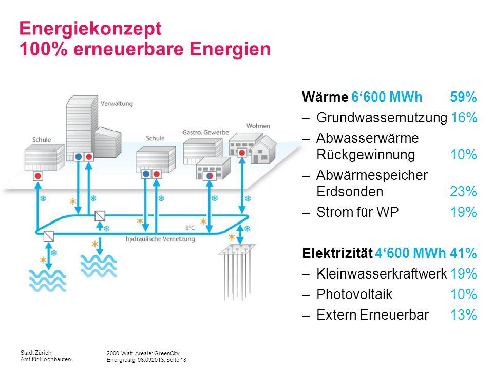 2000-Watt-Areale: GreenCity Energietag, 06.092013, Seite 18 Stadt Zürich Amt für Hochbauten Energiekonzept 100% erneuerbare Energien Wärme 6600 MWh 59