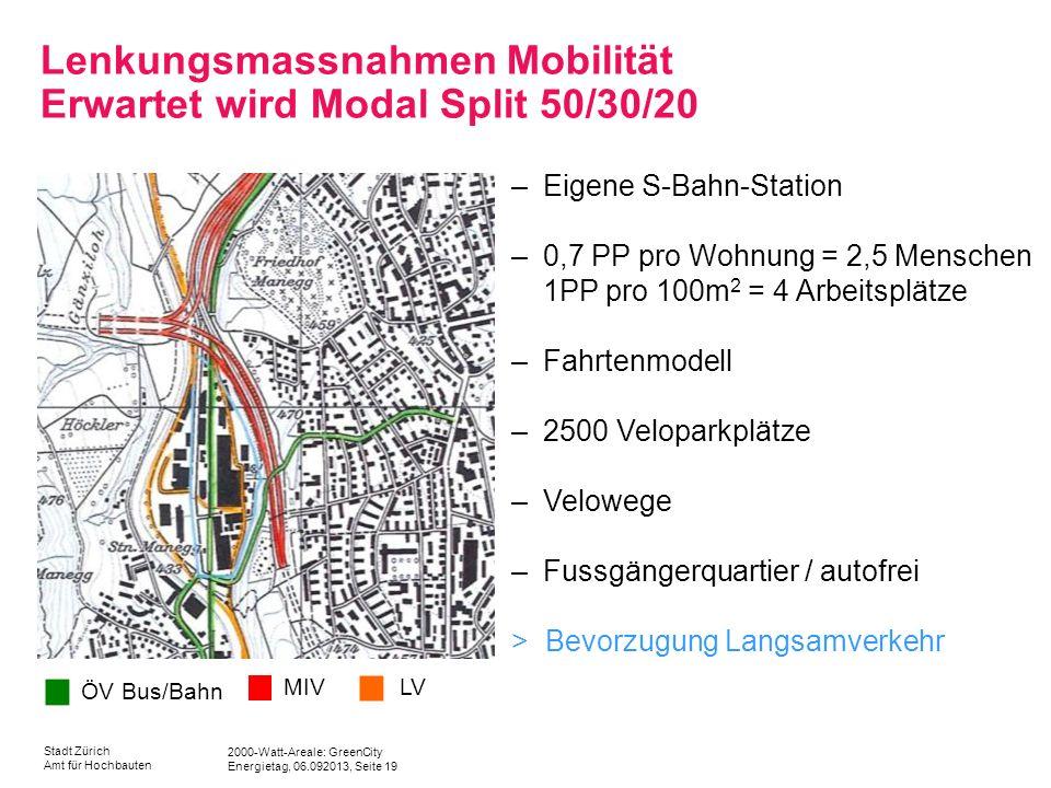2000-Watt-Areale: GreenCity Energietag, 06.092013, Seite 19 Stadt Zürich Amt für Hochbauten Lenkungsmassnahmen Mobilität Erwartet wird Modal Split 50/