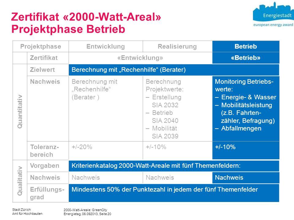 2000-Watt-Areale: GreenCity Energietag, 06.092013, Seite 20 Stadt Zürich Amt für Hochbauten Zertifikat «2000-Watt-Areal» Projektphase Betrieb Projektp