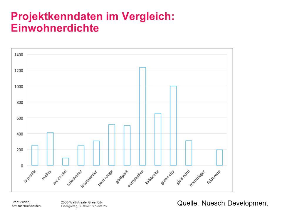 2000-Watt-Areale: GreenCity Energietag, 06.092013, Seite 25 Stadt Zürich Amt für Hochbauten Projektkenndaten im Vergleich: Einwohnerdichte Quelle: Nüe