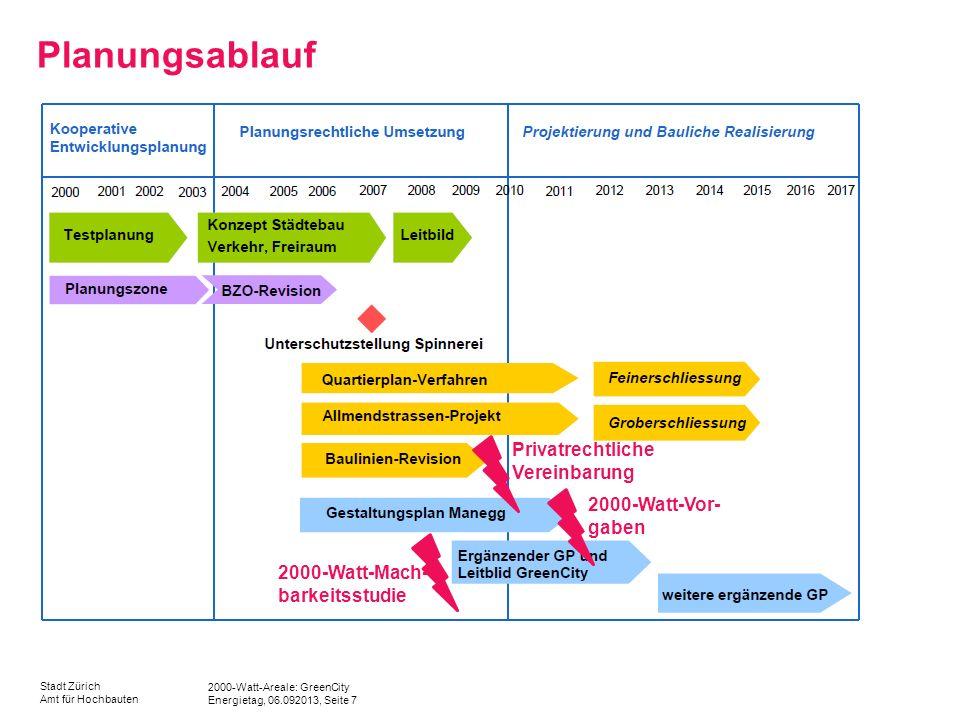 2000-Watt-Areale: GreenCity Energietag, 06.092013, Seite 7 Stadt Zürich Amt für Hochbauten Planungsablauf 2000-Watt-Mach- barkeitsstudie 2000-Watt-Vor